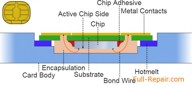 Schematic Diagram Of A Sim Card Wire Center